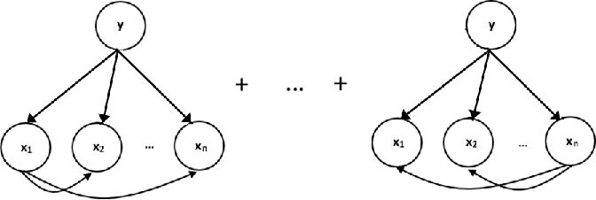 Figure 4 for Seasonal Averaged One-Dependence Estimators: A Novel Algorithm to Address Seasonal Concept Drift in High-Dimensional Stream Classification