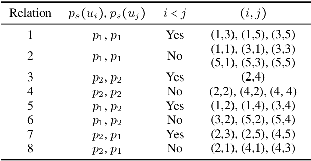 Figure 2 for DialogueGCN: A Graph Convolutional Neural Network for Emotion Recognition in Conversation