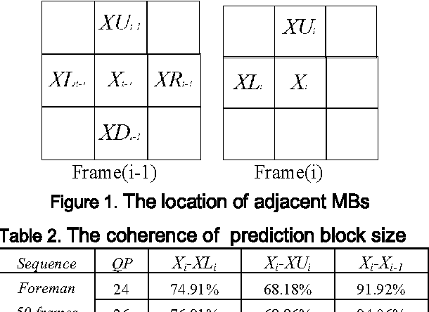 Figure 1 from A Novel Inter Mode Decision Algorithm for H