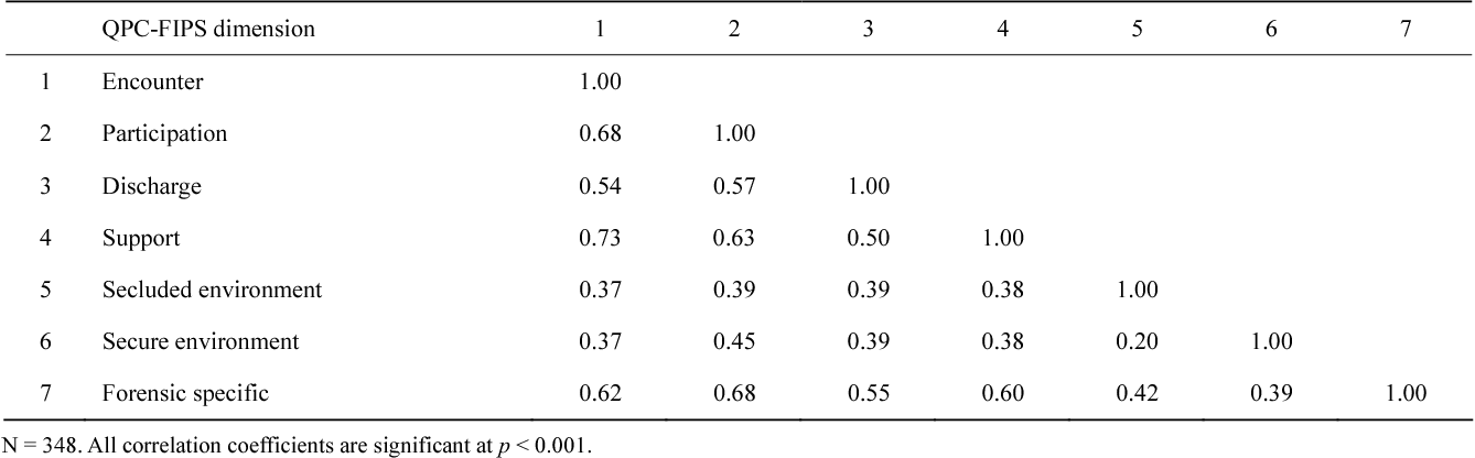 Table 3. Correlation coefficients of QPC-FIPS dimensions.