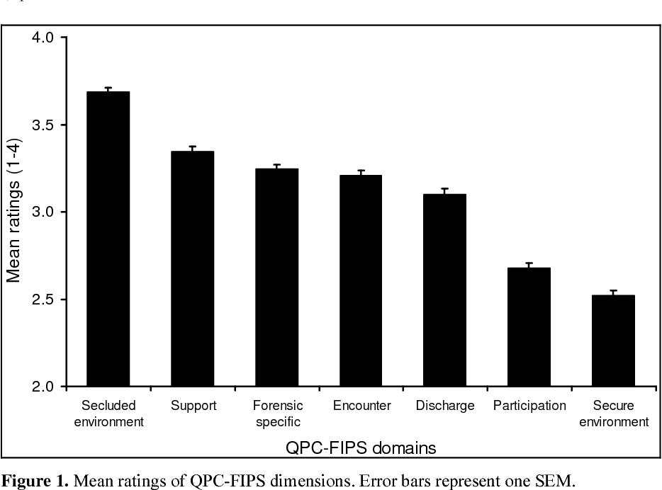 Figure 1. Mean ratings of QPC-FIPS dimensions. Error bars represent one SEM.