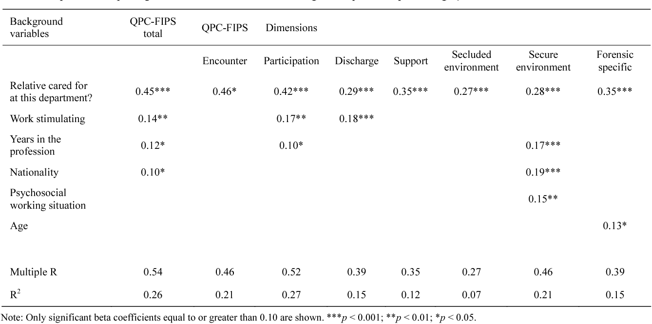 Table 6. Stepwise multiple regression beta coefficients for background questions predicting QPC total and dimension scales.