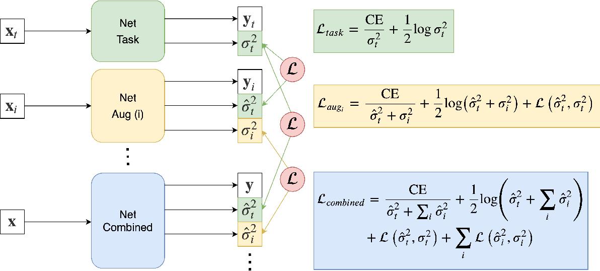 Figure 2 for A Decoupled Uncertainty Model for MRI Segmentation Quality Estimation