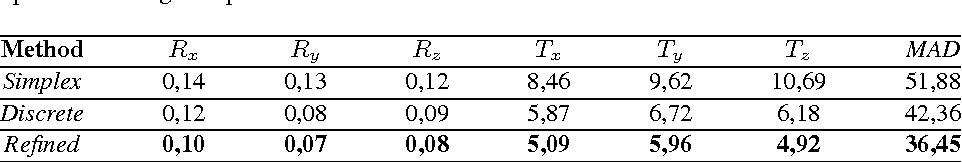 Figure 2 for Rigid Slice-To-Volume Medical Image Registration through Markov Random Fields