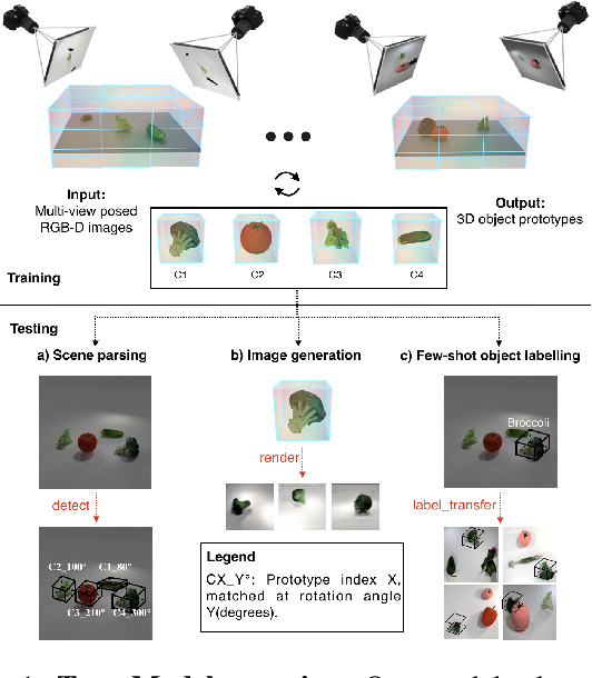 Figure 1 for 3D Object Recognition By Corresponding and Quantizing Neural 3D Scene Representations