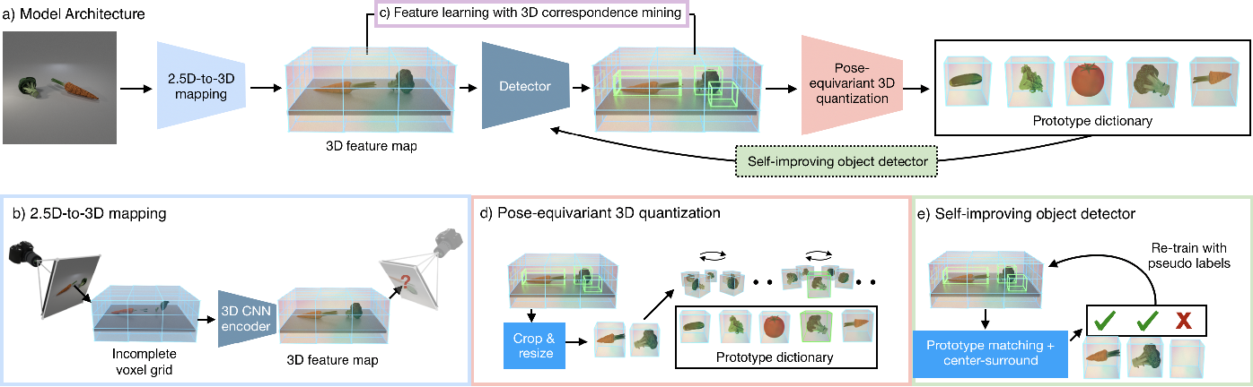 Figure 3 for 3D Object Recognition By Corresponding and Quantizing Neural 3D Scene Representations