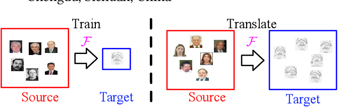 Figure 1 for One-Shot Image-to-Image Translation via Part-Global Learning with a Multi-adversarial Framework