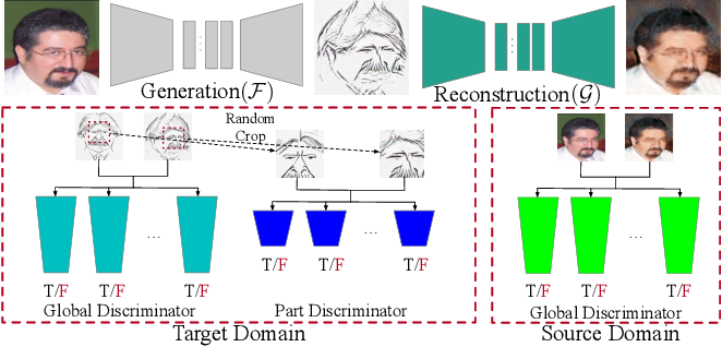 Figure 3 for One-Shot Image-to-Image Translation via Part-Global Learning with a Multi-adversarial Framework