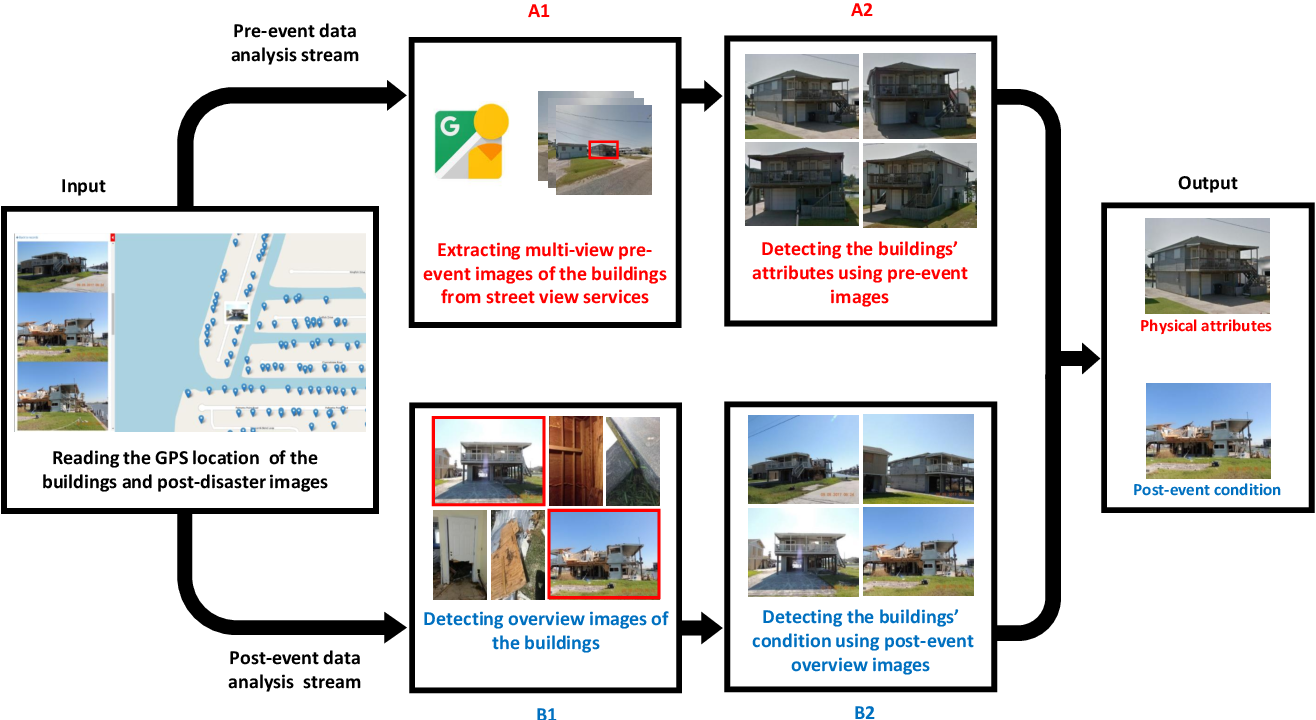 Figure 1 for Towards fully automated post-event data collection and analysis: pre-event and post-event information fusion