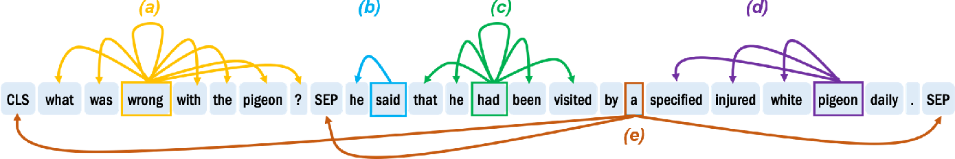 Figure 1 for The heads hypothesis: A unifying statistical approach towards understanding multi-headed attention in BERT