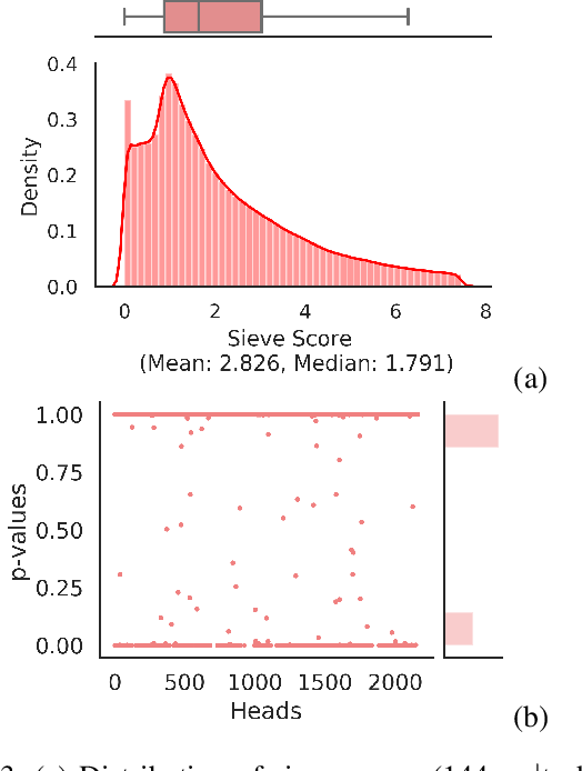 Figure 3 for The heads hypothesis: A unifying statistical approach towards understanding multi-headed attention in BERT