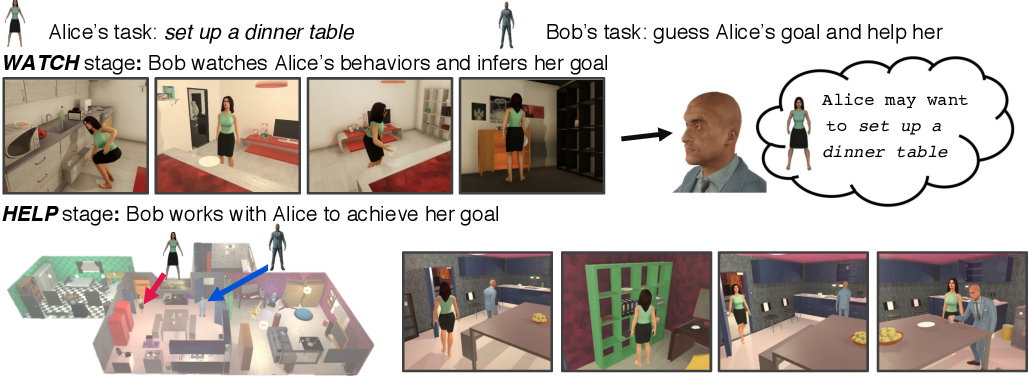 Figure 1 for Watch-And-Help: A Challenge for Social Perception and Human-AI Collaboration