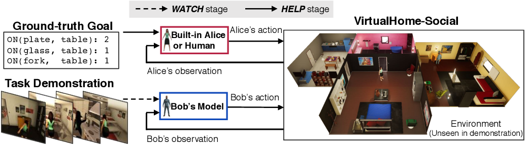 Figure 3 for Watch-And-Help: A Challenge for Social Perception and Human-AI Collaboration