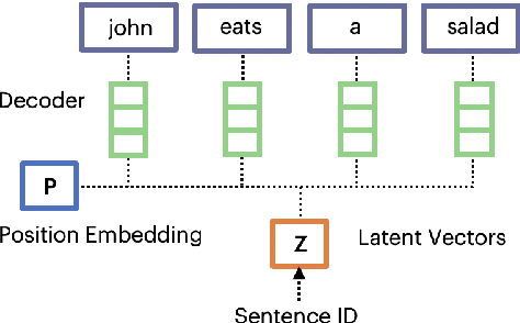 Figure 1 for GLOSS: Generative Latent Optimization of Sentence Representations