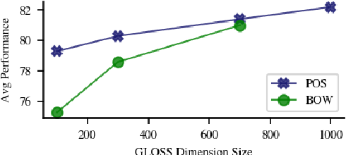 Figure 3 for GLOSS: Generative Latent Optimization of Sentence Representations