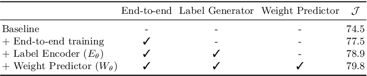 Figure 2 for Learning What to Learn for Video Object Segmentation
