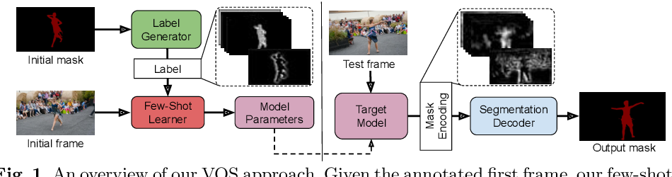 Figure 1 for Learning What to Learn for Video Object Segmentation