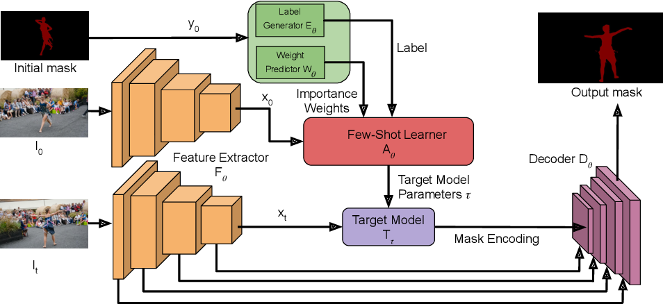 Figure 3 for Learning What to Learn for Video Object Segmentation