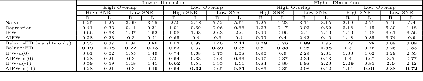 Figure 2 for Deconfounding Scores: Feature Representations for Causal Effect Estimation with Weak Overlap