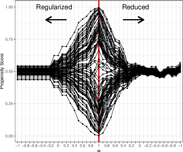 Figure 4 for Deconfounding Scores: Feature Representations for Causal Effect Estimation with Weak Overlap