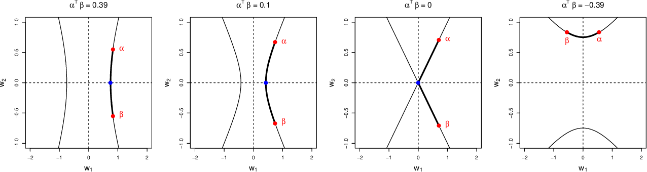 Figure 1 for Deconfounding Scores: Feature Representations for Causal Effect Estimation with Weak Overlap