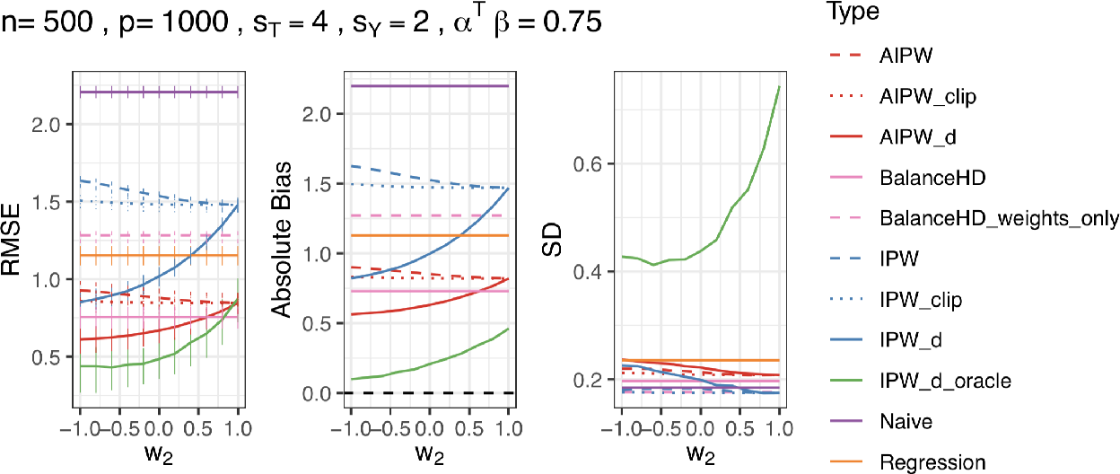 Figure 3 for Deconfounding Scores: Feature Representations for Causal Effect Estimation with Weak Overlap
