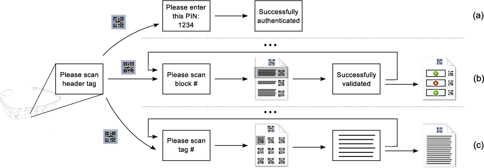 Figure 1 for Ubic: Bridging the gap between digital cryptography and the physical world