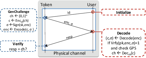 Figure 3 for Ubic: Bridging the gap between digital cryptography and the physical world