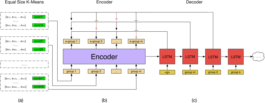 Figure 1 for Combinatorial Keyword Recommendations for Sponsored Search with Deep Reinforcement Learning