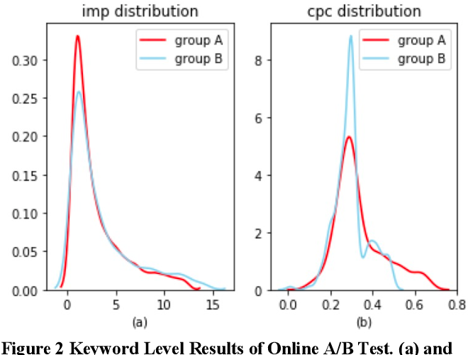 Figure 3 for Combinatorial Keyword Recommendations for Sponsored Search with Deep Reinforcement Learning