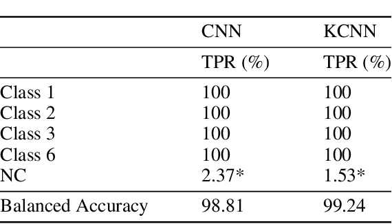Figure 3 for Anomaly Detection And Classification In Time Series With Kervolutional Neural Networks