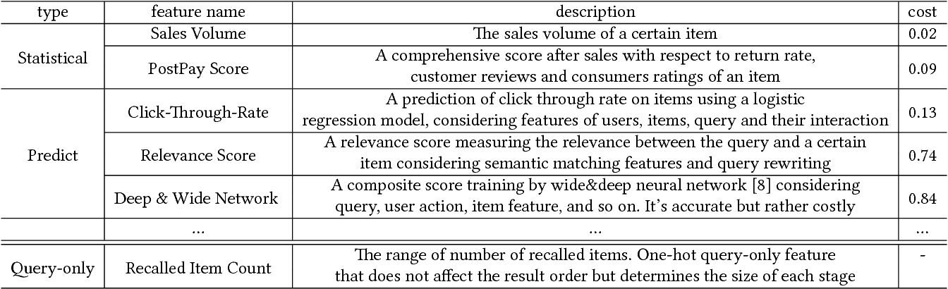 Figure 2 for Cascade Ranking for Operational E-commerce Search