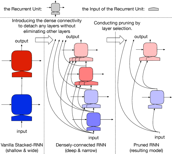 Figure 1 for Efficient Contextualized Representation: Language Model Pruning for Sequence Labeling