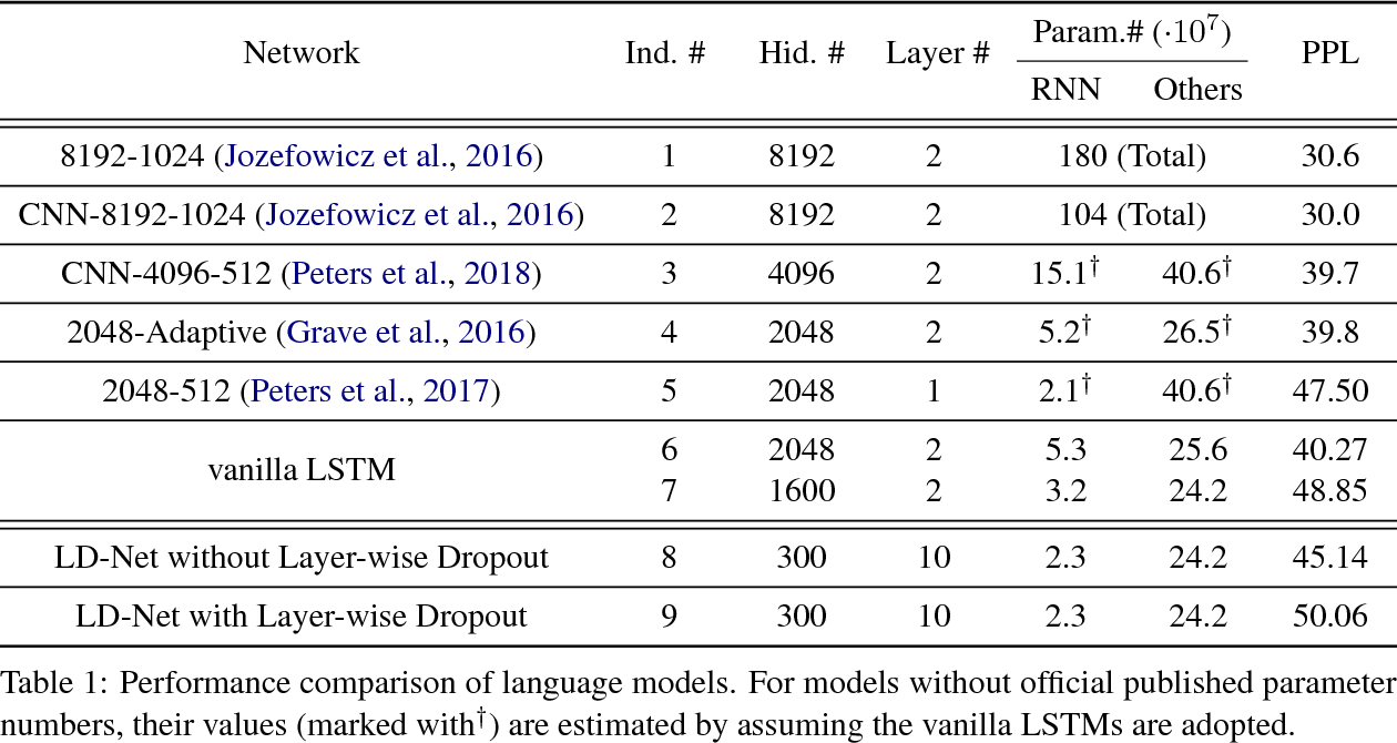 Figure 2 for Efficient Contextualized Representation: Language Model Pruning for Sequence Labeling