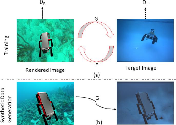 Figure 3 for DeepURL: Deep Pose Estimation Framework for Underwater Relative Localization