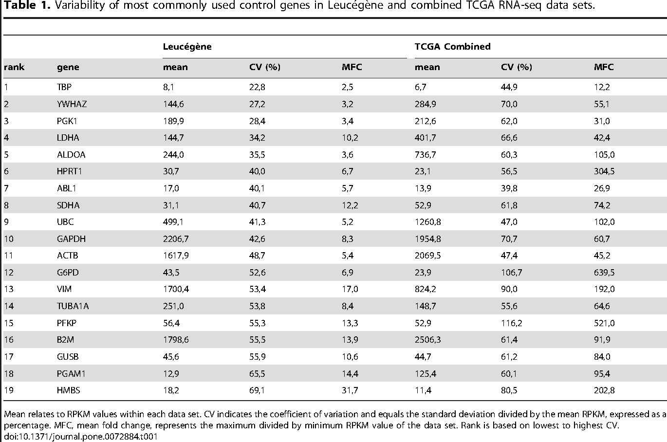Table 1. Variability of most commonly used control genes in Leucégène and combined TCGA RNA-seq data sets.