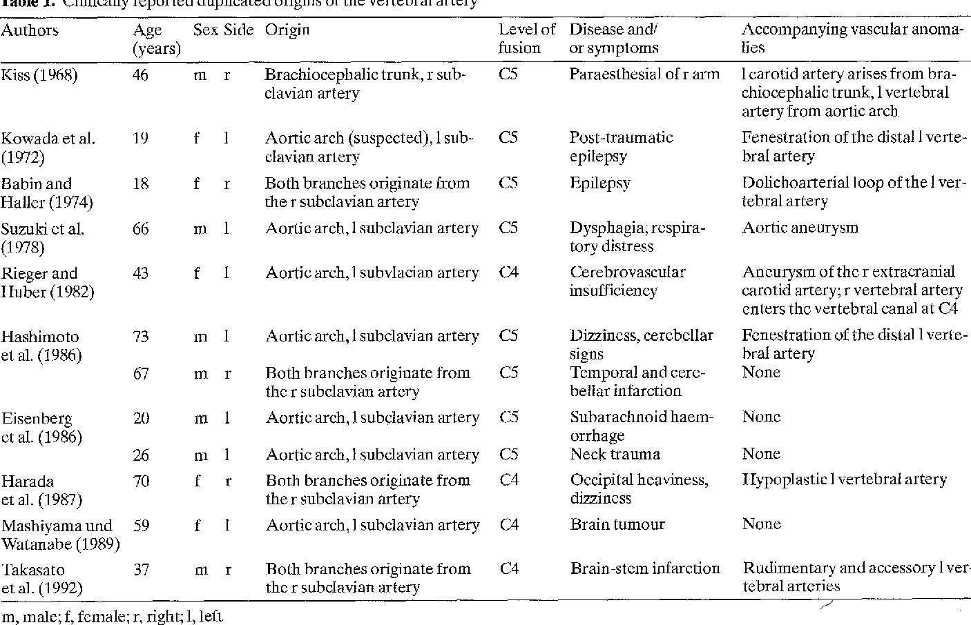 Duplicated Origin Of Right Vertebral Artery With Rudimentary And