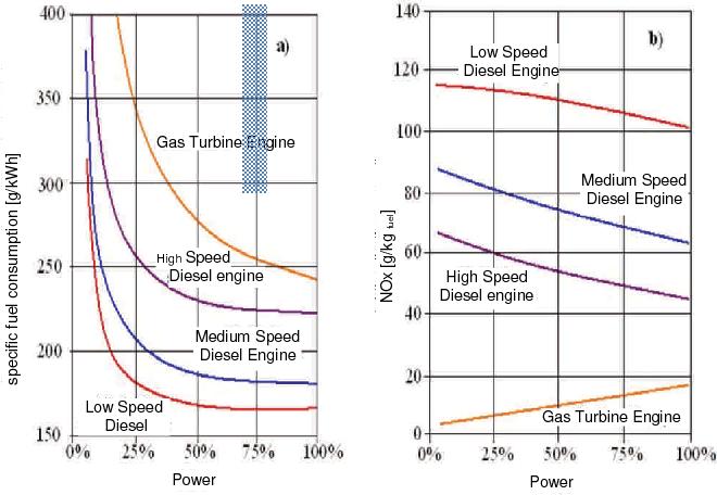 PDF] Evaluation of marine gas turbine engine parameters in