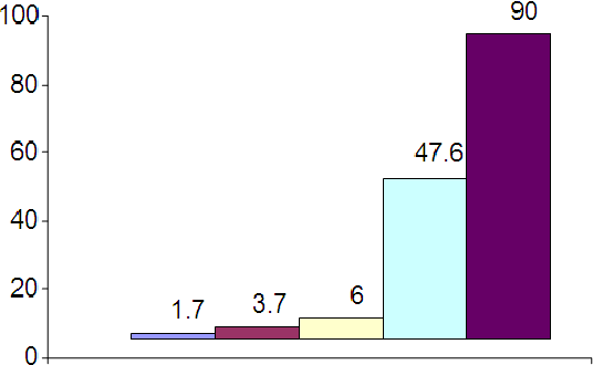 Figure 1. T. evansi infection rates among camels examined by parasitological, serological and molecular techniques.