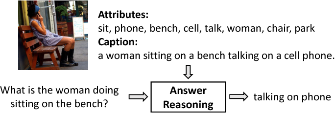 Figure 1 for Tell-and-Answer: Towards Explainable Visual Question Answering using Attributes and Captions