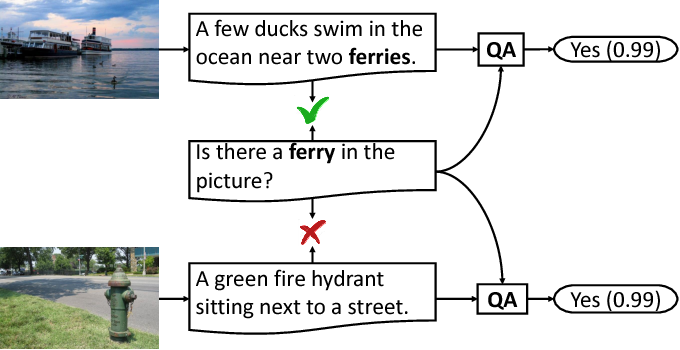 Figure 2 for Tell-and-Answer: Towards Explainable Visual Question Answering using Attributes and Captions