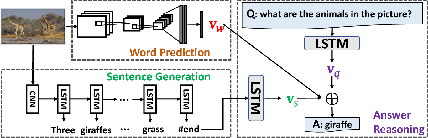 Figure 4 for Tell-and-Answer: Towards Explainable Visual Question Answering using Attributes and Captions