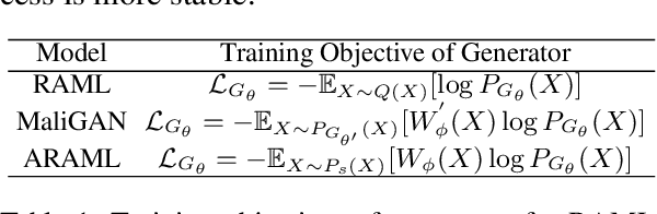 Figure 2 for ARAML: A Stable Adversarial Training Framework for Text Generation