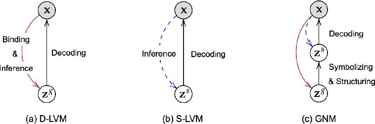 Figure 1 for Generative Neurosymbolic Machines