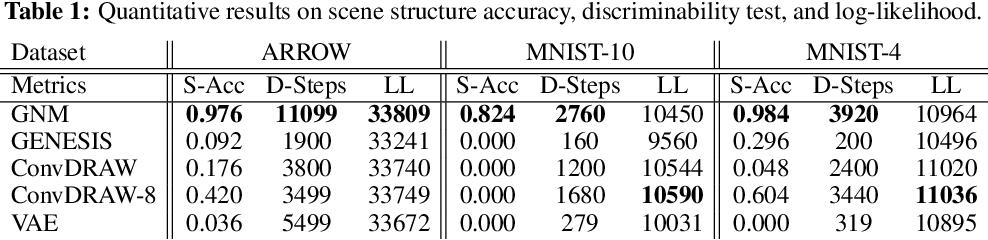 Figure 2 for Generative Neurosymbolic Machines