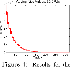 Figure 4: Results for the 32-processor workload.