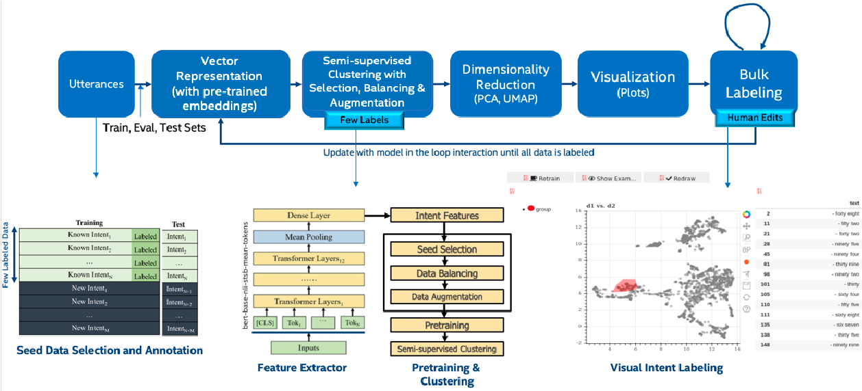 Figure 1 for Semi-supervised Interactive Intent Labeling