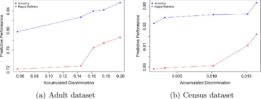 Figure 2 for FARF: A Fair and Adaptive Random Forests Classifier