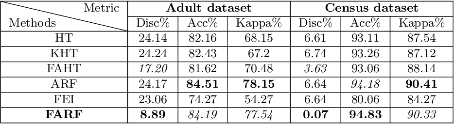 Figure 1 for FARF: A Fair and Adaptive Random Forests Classifier