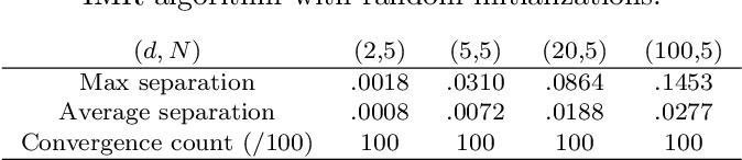 Figure 2 for Inductive Geometric Matrix Midranges